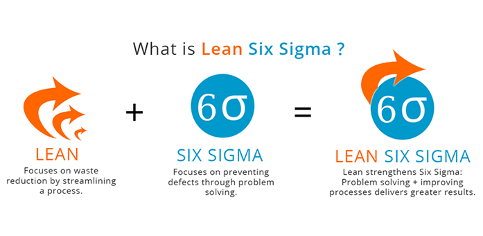 pepsico and lean six sigma Through my 20 year career within pepsico i have developed a breadth of knowledge and experience from across the functions including lean six sigma, quality, health and safety, hr and operations leadership.